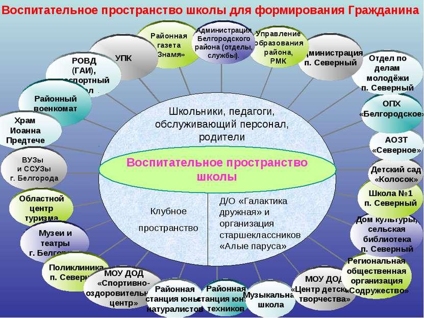 Воспитательное пространство школы для формирования Гражданина Школьники, педа...