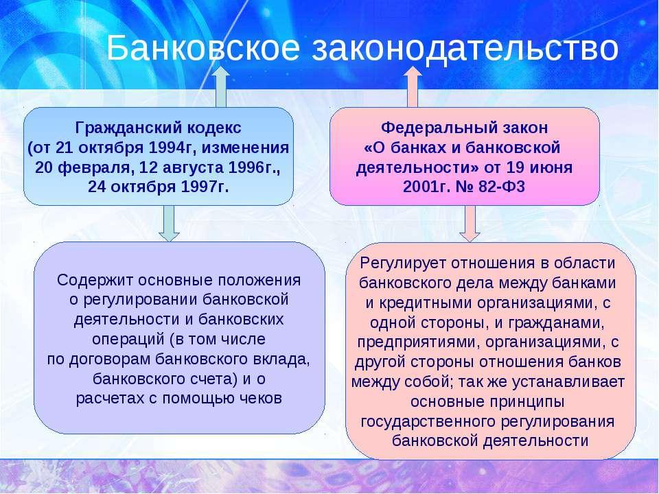 Банковское законодательство Гражданский кодекс (от 21 октября 1994г, изменени...