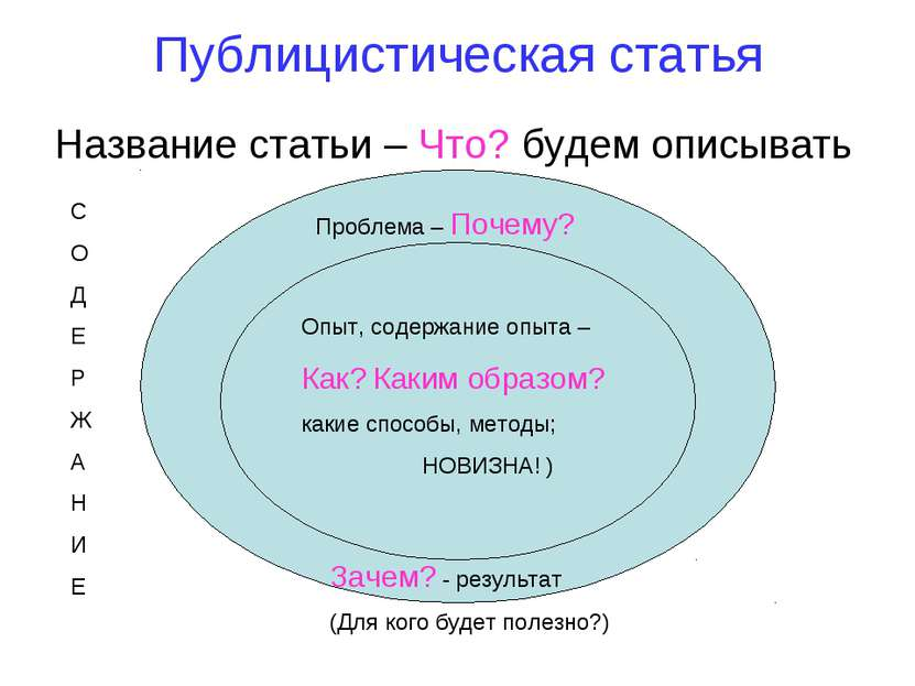 Публицистическая статья Название статьи – Что? будем описывать Проблема – Поч...