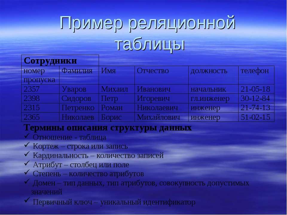 Пример реляционной таблицы