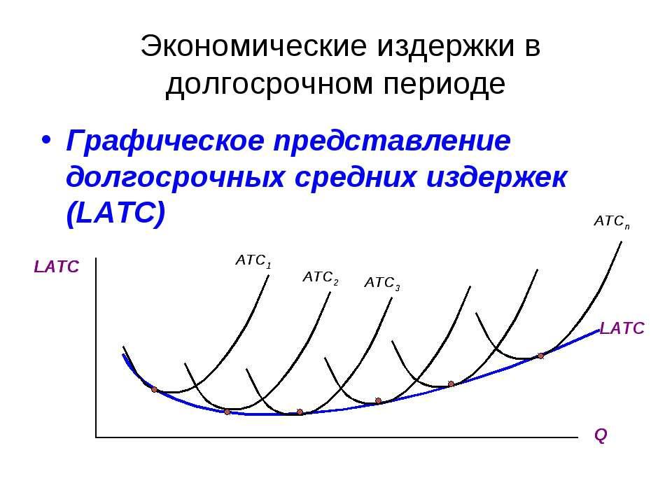 Экономические издержки в долгосрочном периоде Графическое представление долго...