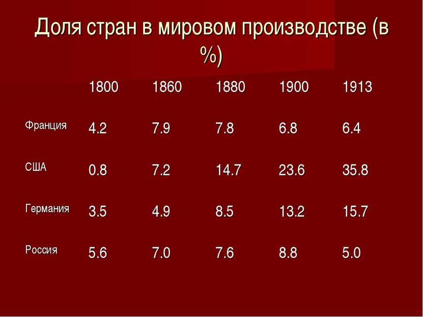 Доля стран в мировом производстве (в %)