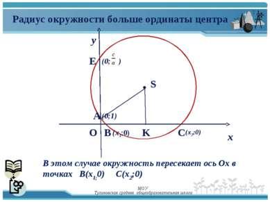 у х (х1;0) K E A O (0;1) S (0; ) Радиус окружности больше ординаты центра В э...