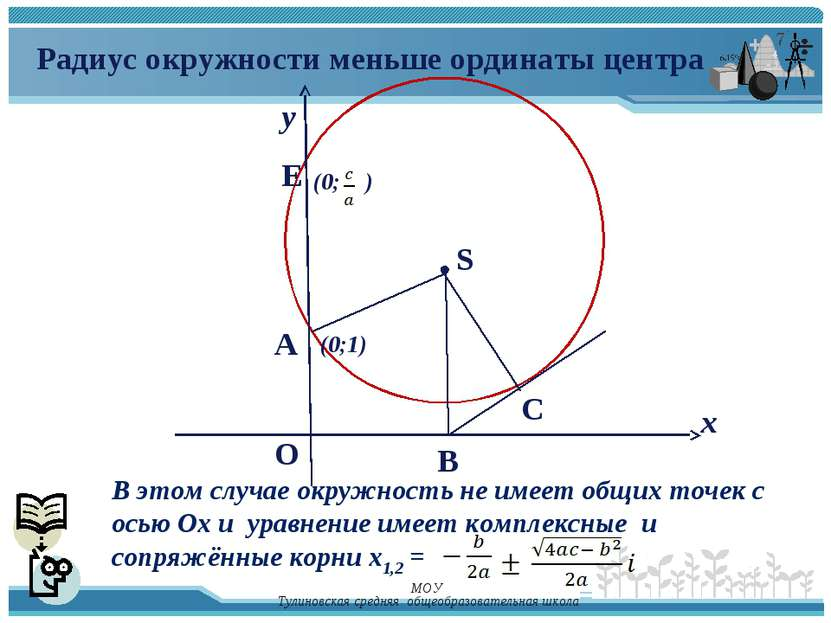у х E A O (0;1) S (0; ) Радиус окружности меньше ординаты центра В этом случа...