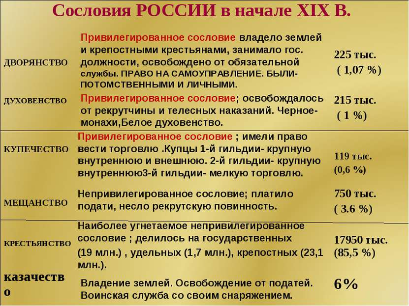 Сословия РОССИИ в начале XIX В. Привилегированное сословие владело землей и к...