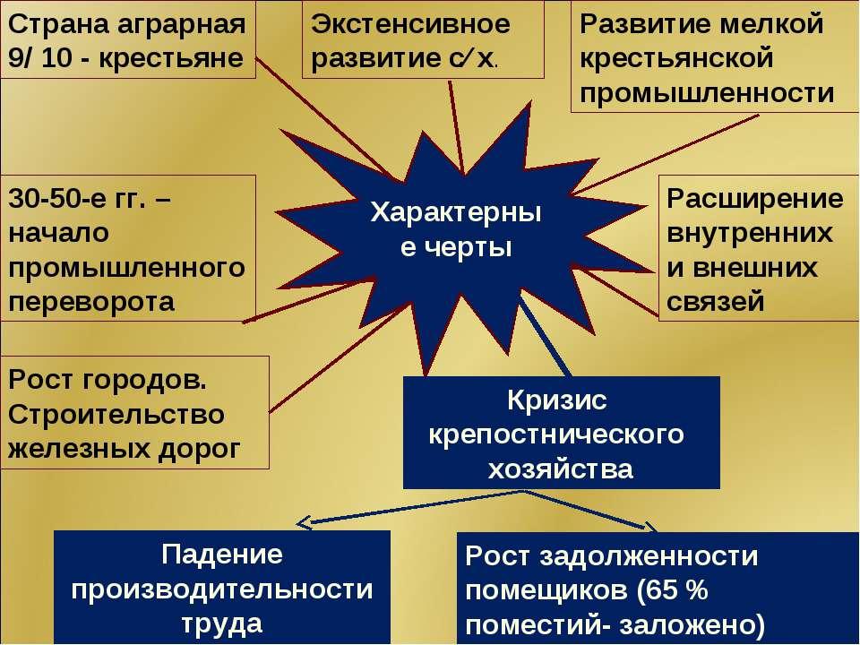 Характерные черты Страна аграрная 9/ 10 - крестьяне Экстенсивное развитие с∕ ...