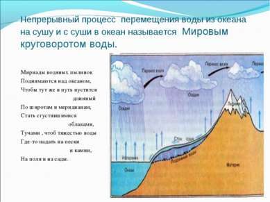Непрерывный процесс перемещения воды из океана на сушу и с суши в океан назыв...