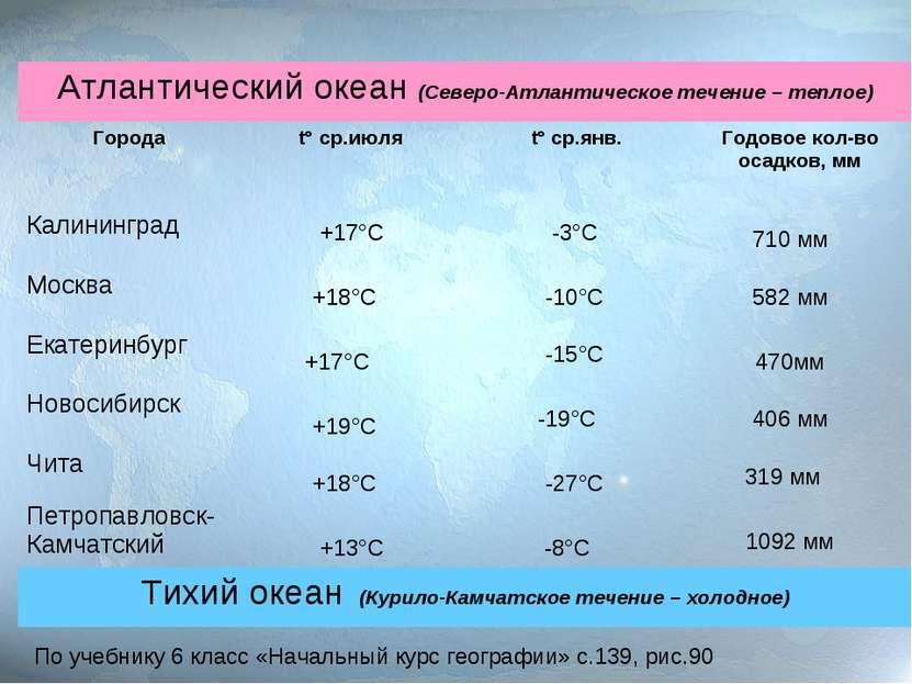 +17°С -3°С 710 мм +18°С -10°С +17°С -15°С +19°С +18°С +13°С -19°С -27°С -8°С ...