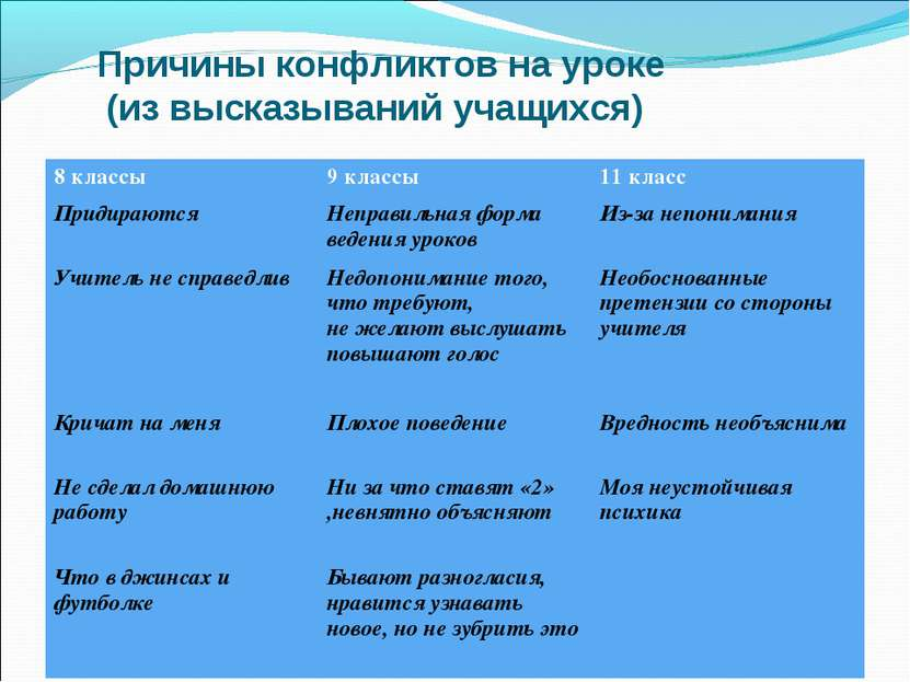 Причины конфликтов на уроке (из высказываний учащихся) 8 классы 9 классы 11 к...