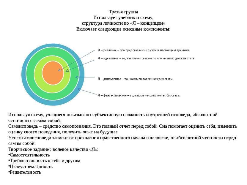 Третья группа Использует учебник и схему, структура личности по «Я – концепци...