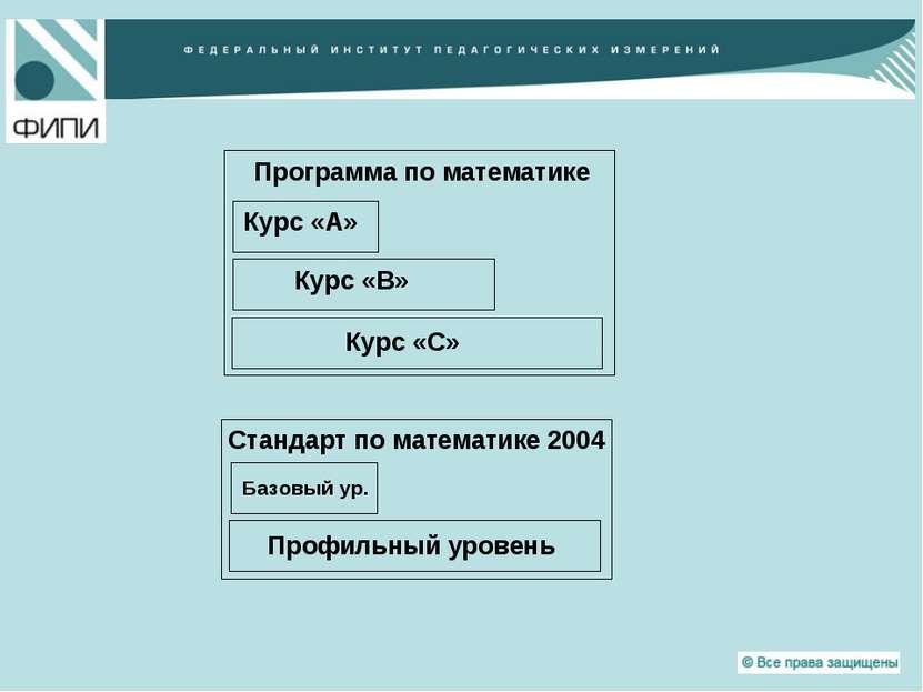 Программа по математике Курс «А» Курс «В» Курс «C» Стандарт по математике 200...