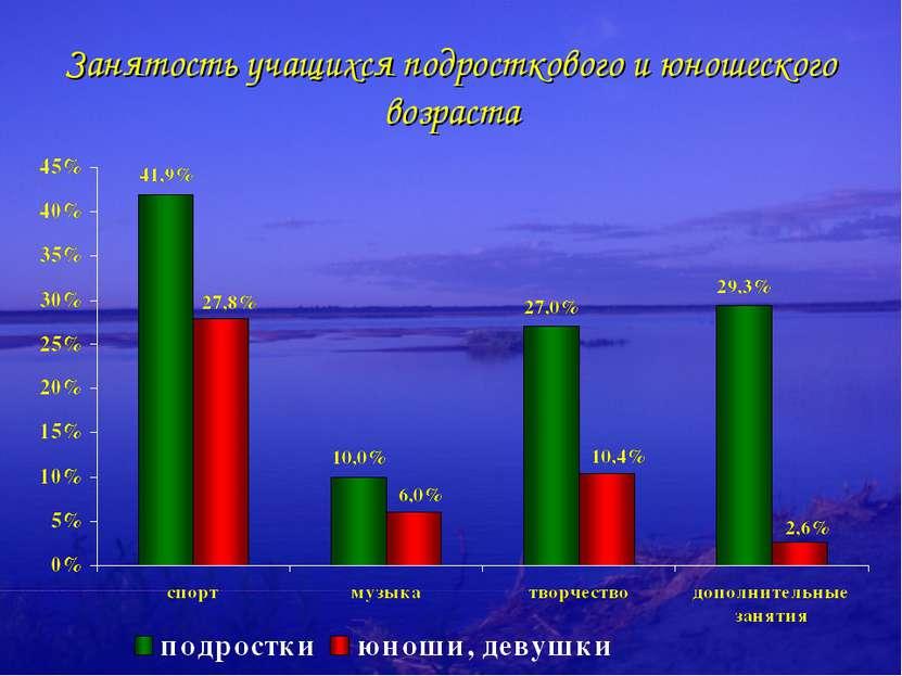 Занятость учащихся подросткового и юношеского возраста