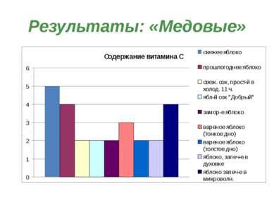 Результаты: «Медовые»