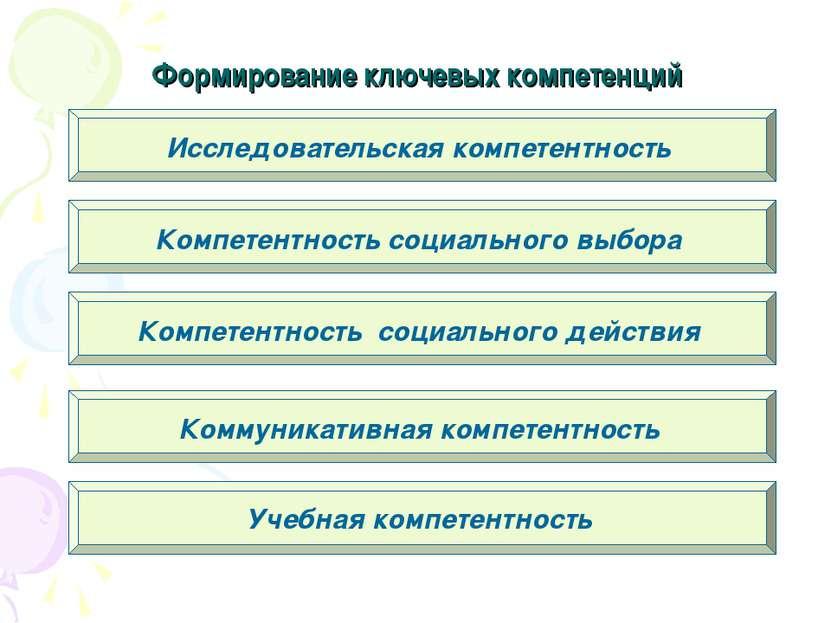 Формирование ключевых компетенций Исследовательская компетентность Компетентн...