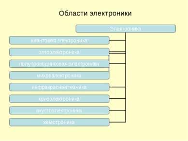 Области электроники