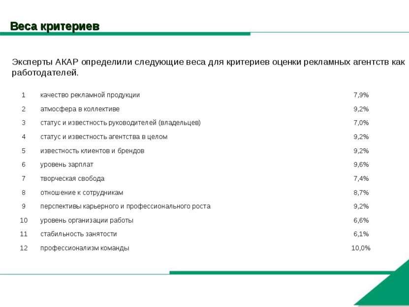 Веса критериев Эксперты АКАР определили следующие веса для критериев оценки р...