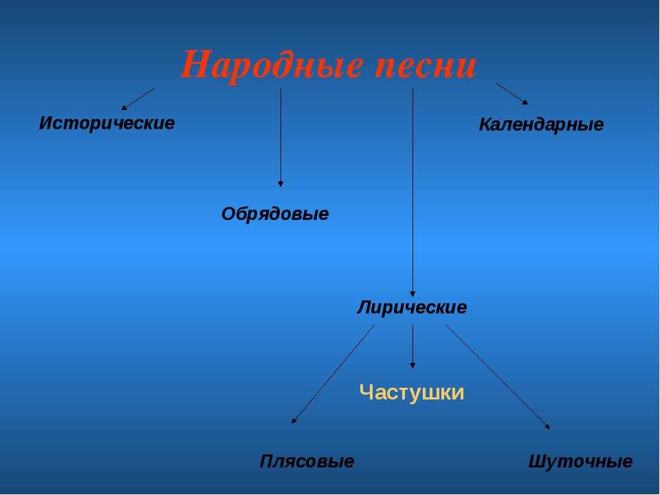 Народные песни Исторические Лирические Календарные Обрядовые Плясовые Шуточны...
