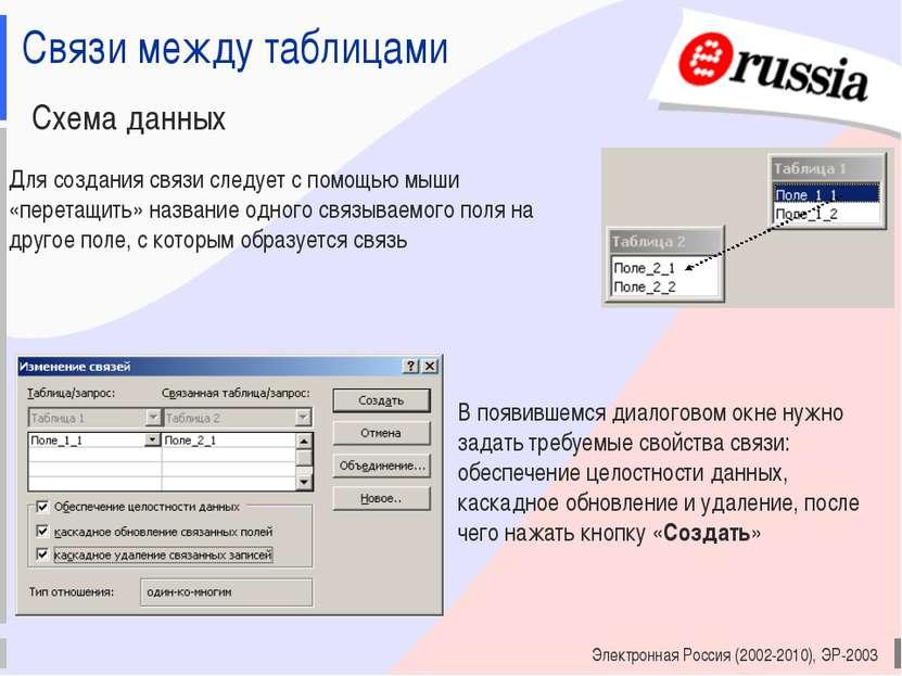 Электронная Россия (2002-2010), ЭР-2003 Связи между таблицами Схема данных Дл...