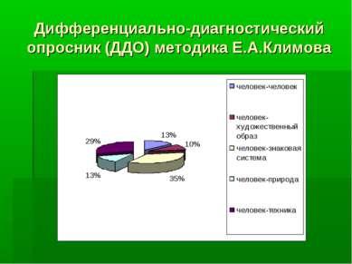 Дифференциально-диагностический опросник (ДДО) методика Е.А.Климова