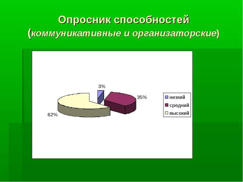 Опросник способностей (коммуникативные и организаторские)