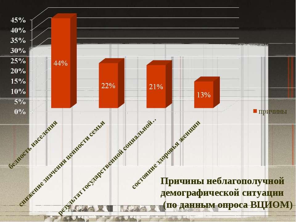 Причины неблагополучной демографической ситуации (по данным опроса ВЦИОМ)
