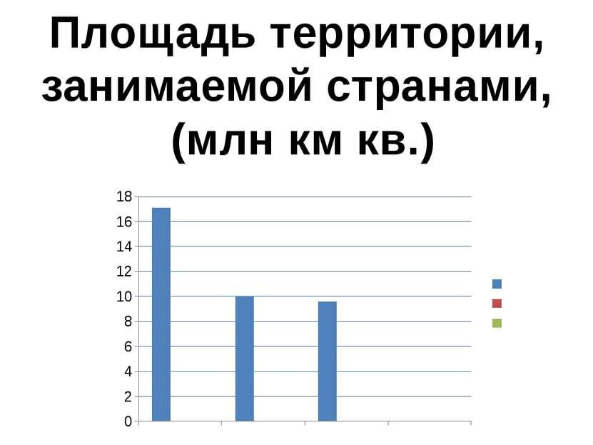 Площадь территории, занимаемой странами, (млн км кв.)