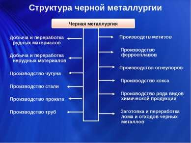 Структура черной металлургии Добыча и переработка рудных материалов Добыча и ...
