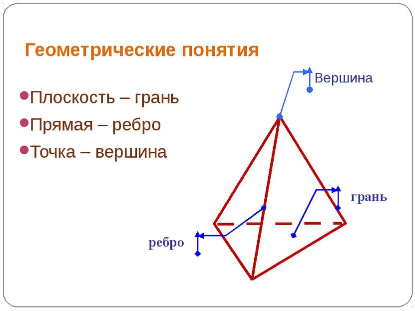 Геометрические понятия Плоскость – грань Прямая – ребро Точка – вершина Верши...
