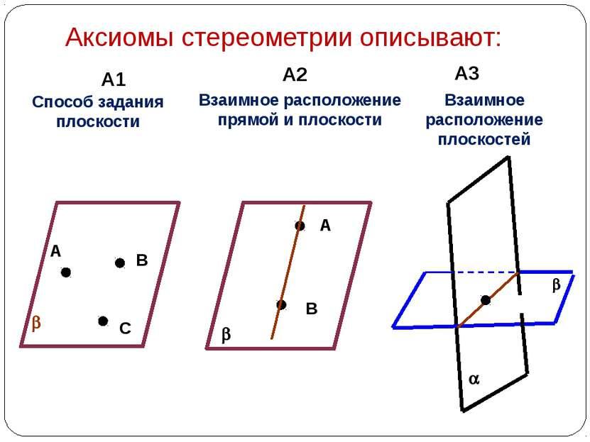 Аксиомы стереометрии описывают: А1 А2 А3 А В С b Способ задания плоскости b А...