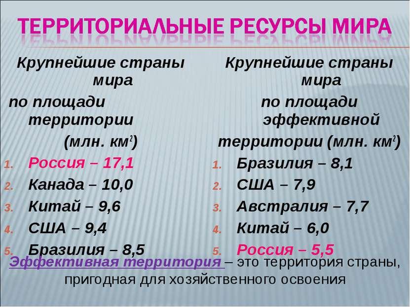 Крупнейшие страны мира по площади территории (млн. км2) Россия – 17,1 Канада ...