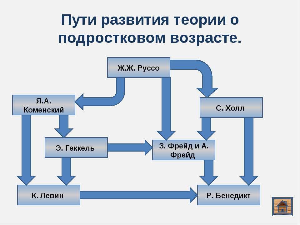 Пути развития теории о подростковом возрасте. Я.А. Коменский З. Фрейд и А. Фр...