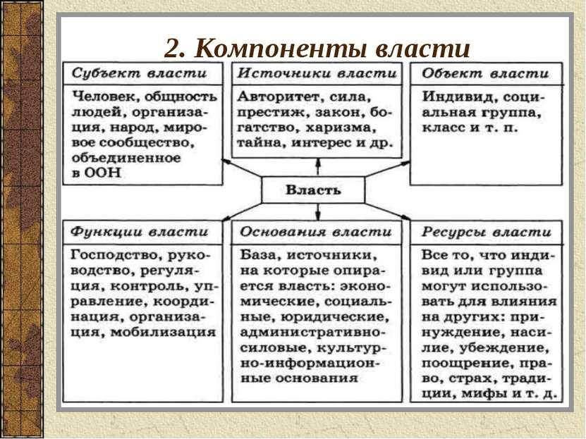 2. Компоненты власти