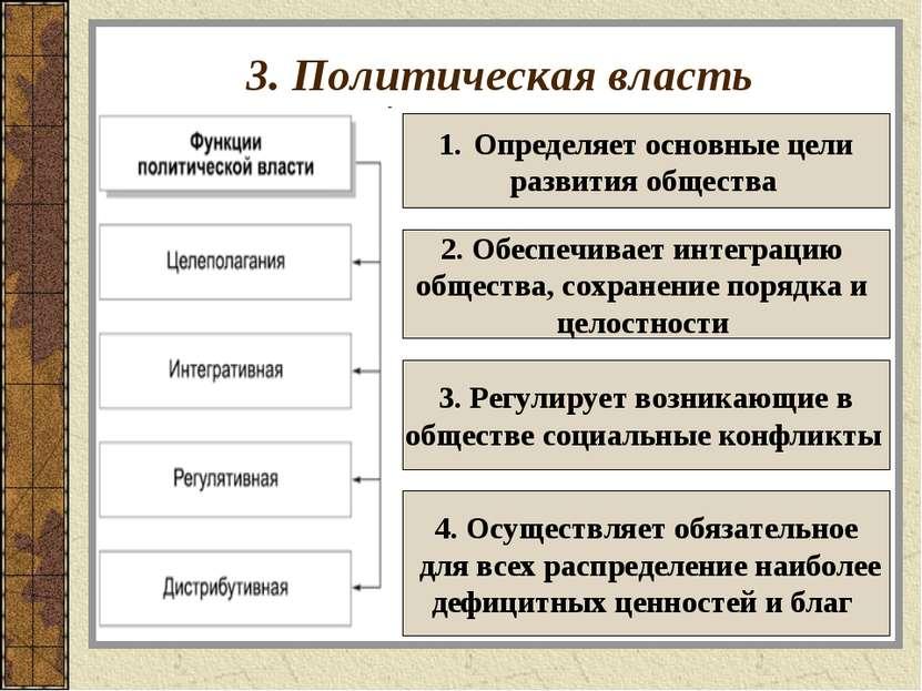 3. Политическая власть Определяет основные цели развития общества 2. Обеспечи...