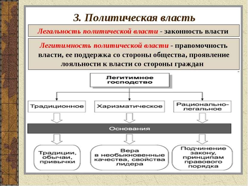 3. Политическая власть Легальность политической власти - законность власти Ле...