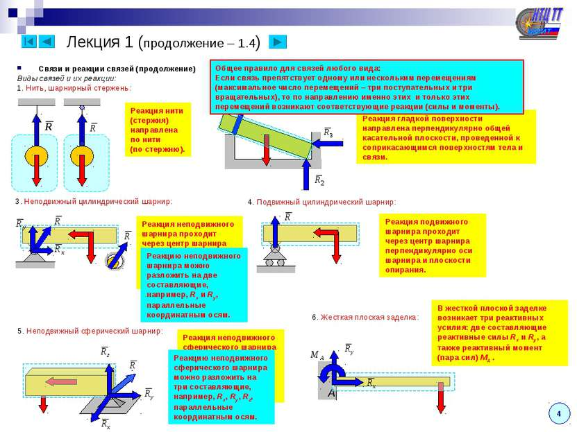 Лекция 1 (продолжение – 1.4) Связи и реакции связей (продолжение) Виды связей...