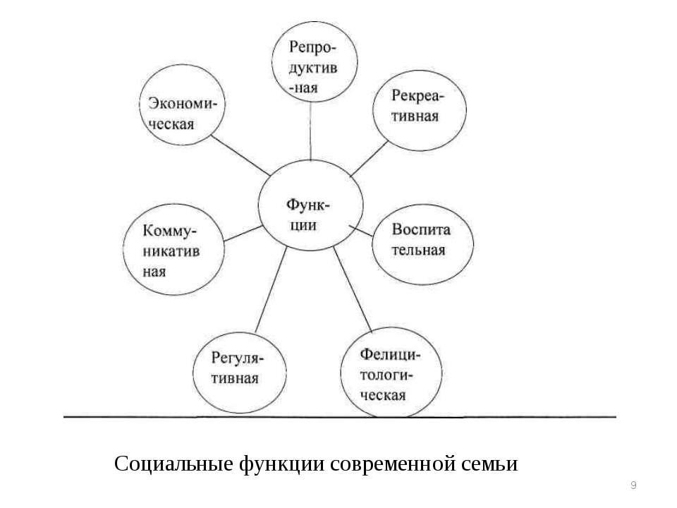 * Социальные функции современной семьи