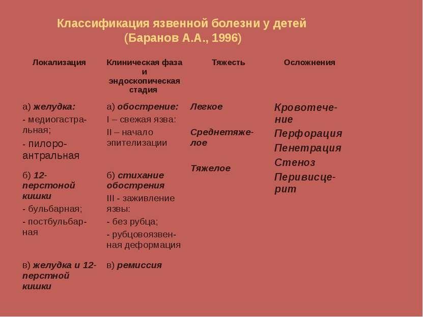 Классификация язвенной болезни у детей (Баранов А.А., 1996) Локализация Клини...