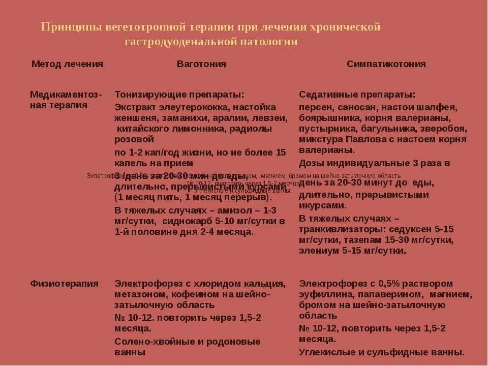 Принципы вегетотропной терапии при лечении хронической гастродуоденальной пат...
