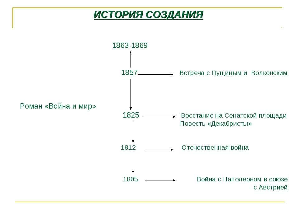 ИСТОРИЯ СОЗДАНИЯ 1863-1869 1857 Встреча с Пущиным и Волконским Роман «Война и...