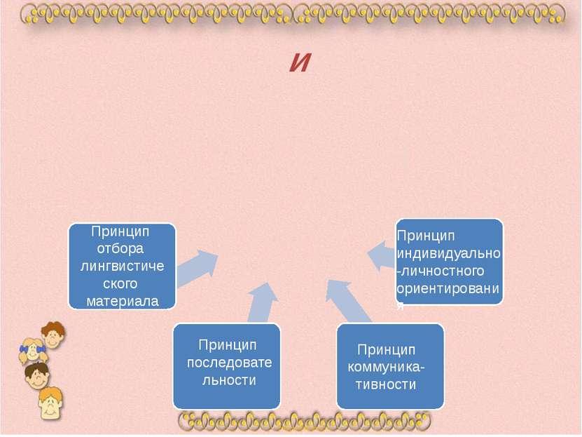 и Принцип коммуника-тивности Принцип последовательности Принцип отбора лингви...