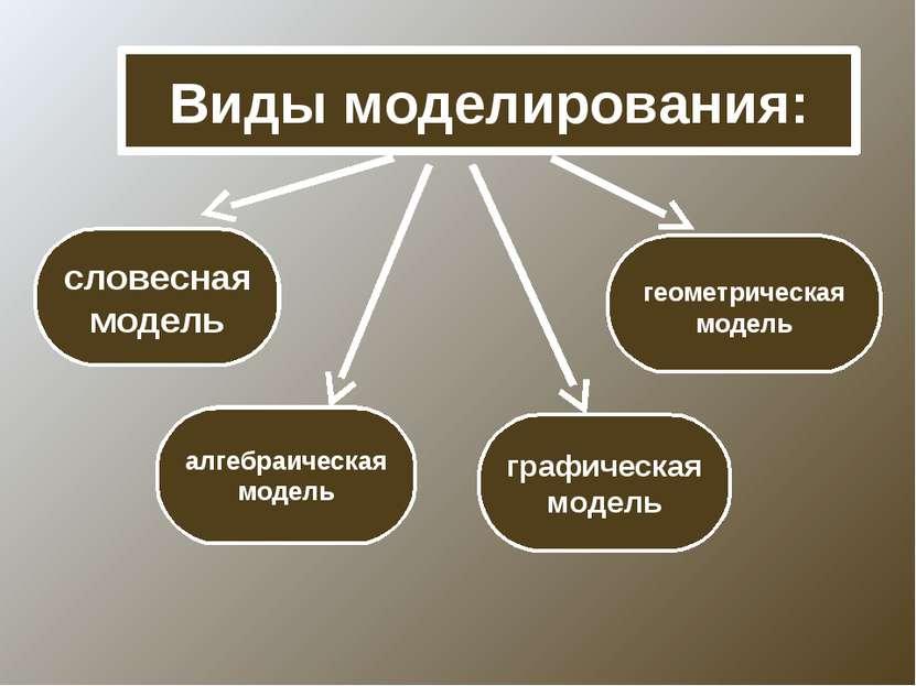 Виды моделирования: словесная модель геометрическая модель алгебраическая мод...