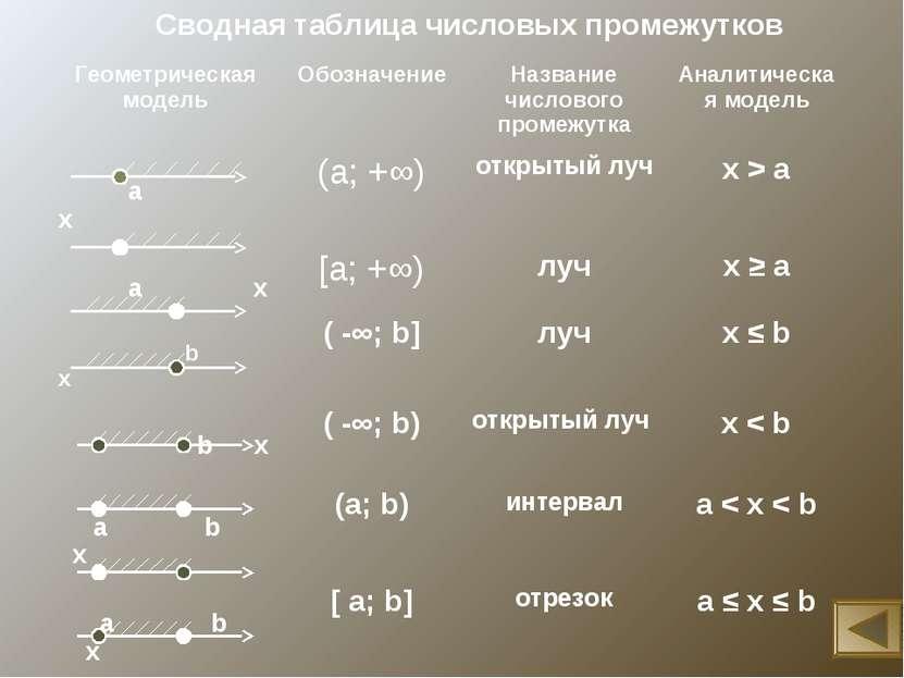 Сводная таблица числовых промежутков Геометрическая модель Обозначение Назван...