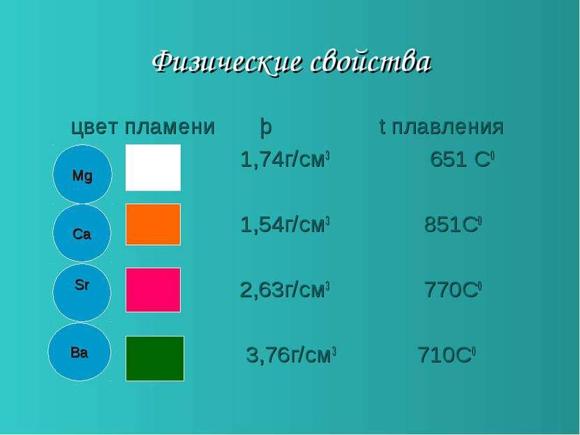 Физические свойства цвет пламени þ t плавления 1,74г/см3 651 С0 1,54г/см3 851...