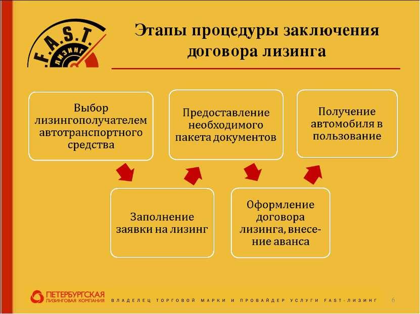 Этапы процедуры заключения договора лизинга *