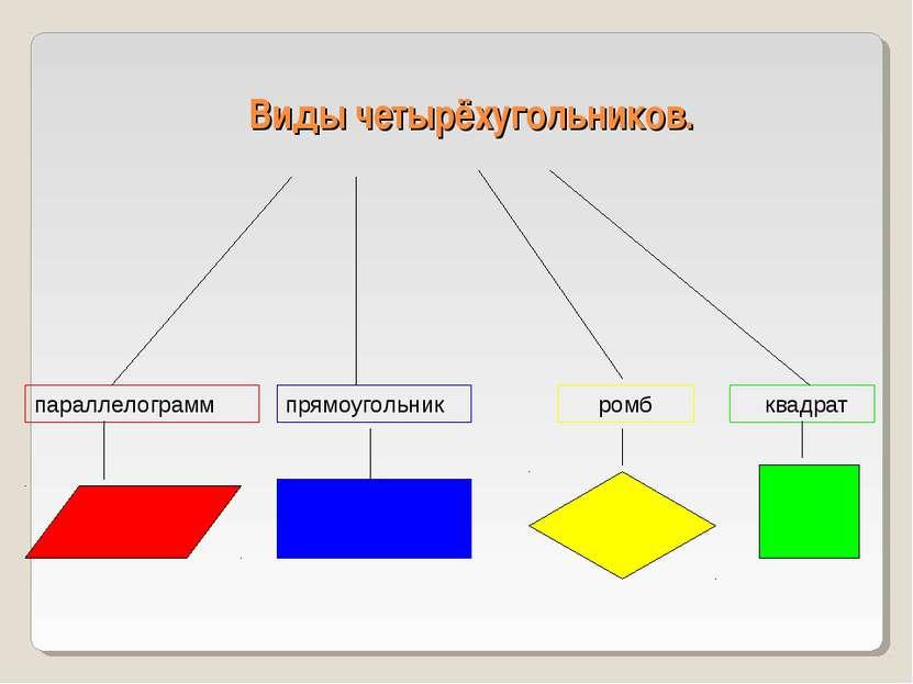 Виды четырёхугольников. параллелограмм прямоугольник ромб квадрат