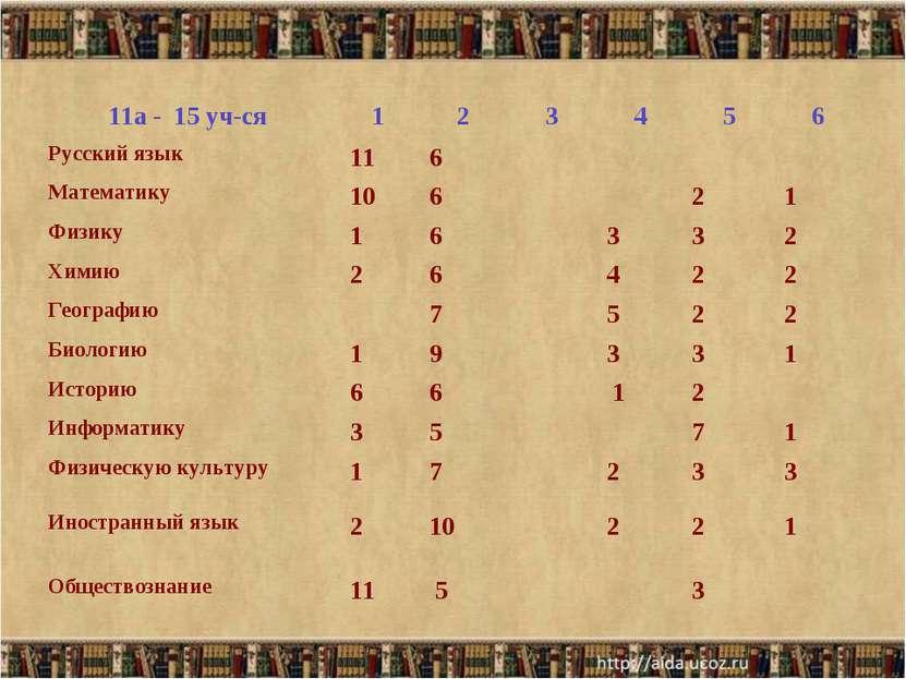 11а - 15 уч-ся 1 2 3 4 5 6 Русский язык 11 6     Математику 10 6   ...