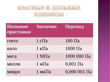 Название приставки Значение Перевод гекто 1 гПа 100 Па кило 1 кПа 1000 Па мег...