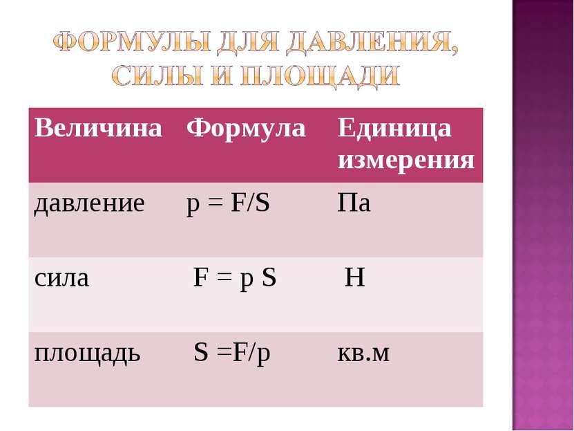 Величина Формула Единица измерения давление p = F/S Па сила F = p S H площадь...