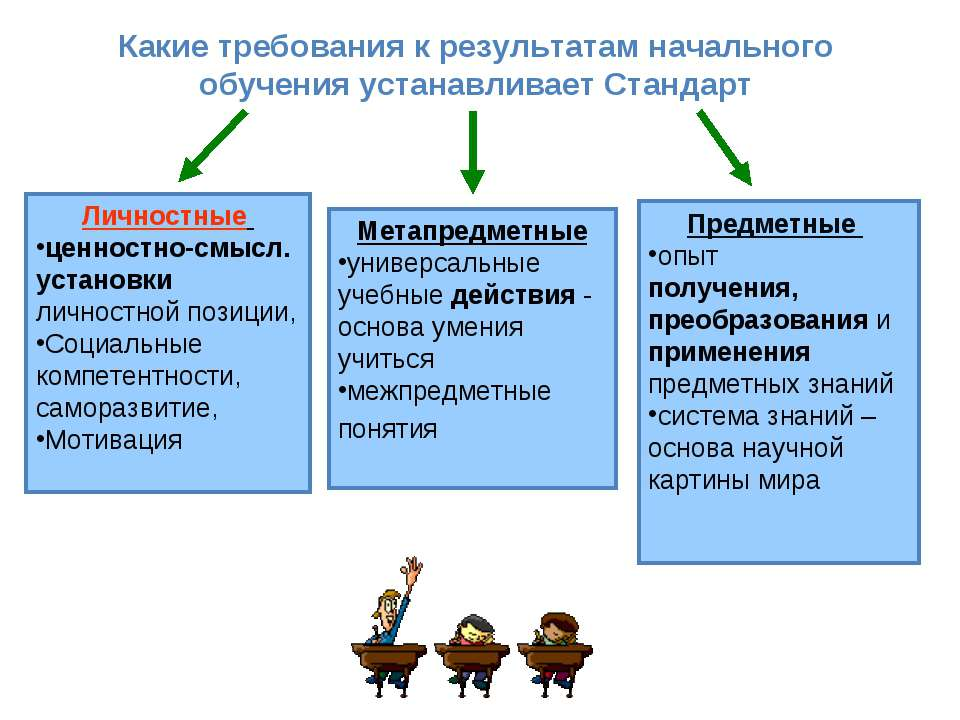 Метапредметные универсальные учебные действия - основа умения учиться межпред...