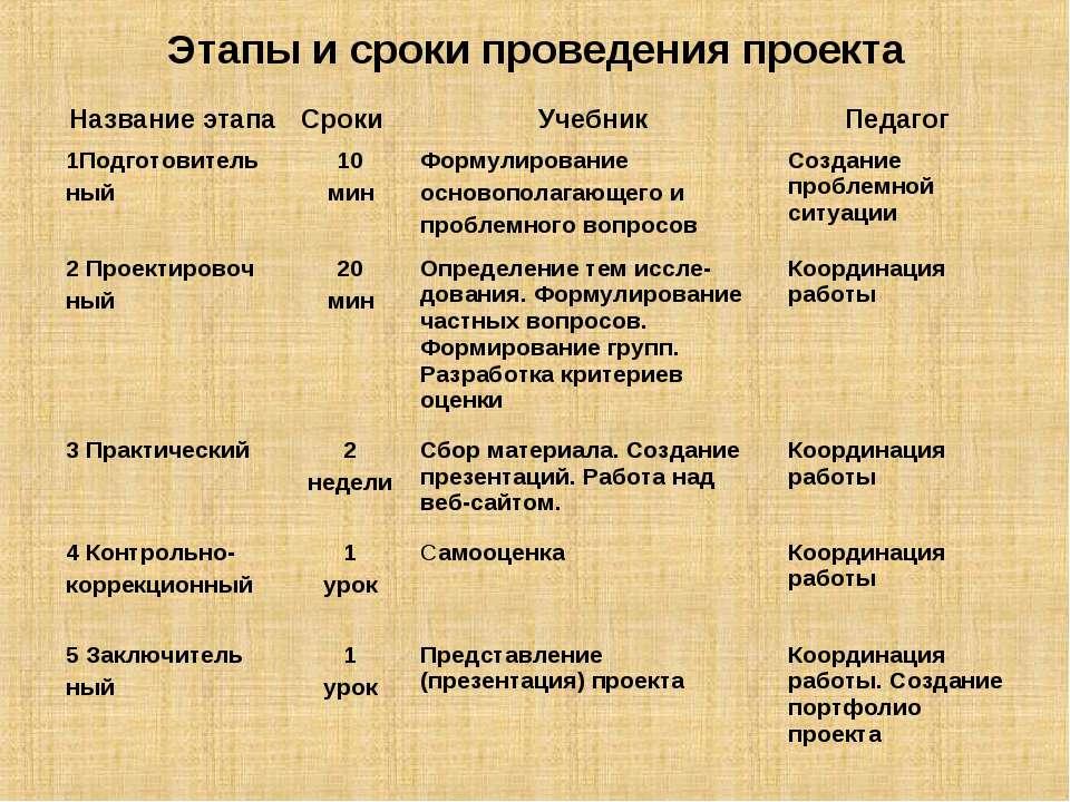 Этапы и сроки проведения проекта Название этапа Сроки Учебник Педагог 1Подгот...